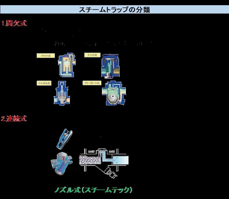 スチームトラップの分類 1.間欠式 バケット式、ディスク式、バイメタル式、フリーフロート式 ※フリーフロート式とは式機械式に一部連結式の要素を兼ね備えた方式  2.連続式 オリフィス式 ノズル式(スチームテック)