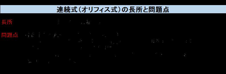 連続式(オリフィス式)の長所と問題点 長所・間欠式と同じ理由の上記漏れはない。 問題点・凝縮水の増減や圧力の変動に対応できない。・オリフィスプレートの交換が難易で、最適な吐出量に調整するのが困難。・目詰まりによるプロセス停止の危険性。・フラッシュ上記により、孔が削り広がり、排出量が増大していく経年劣化。(腐食が広がることもある。)