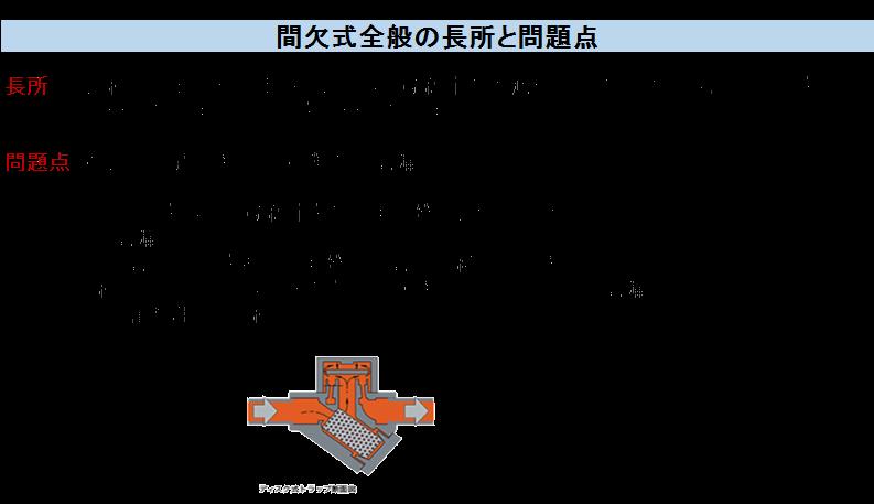 間欠式全般の長所と問題点 長所 連続式と比べ設定範囲であれば、凝縮水増減や圧力の変動に対しドレンを完全に排出する。ドレンを完全に排出する。 問題点  構造上回避できない2種類の蒸気漏れが生じる。・トラップを開いて凝縮水を排出する際に必然的に起こしている蒸気漏れ。(蒸気がドレンを押し出す際に蒸気が一緒に吐出される。) ・経年劣化により開閉部隙間が大きくなることによる蒸気漏れ。(金属摩耗による経年劣化)