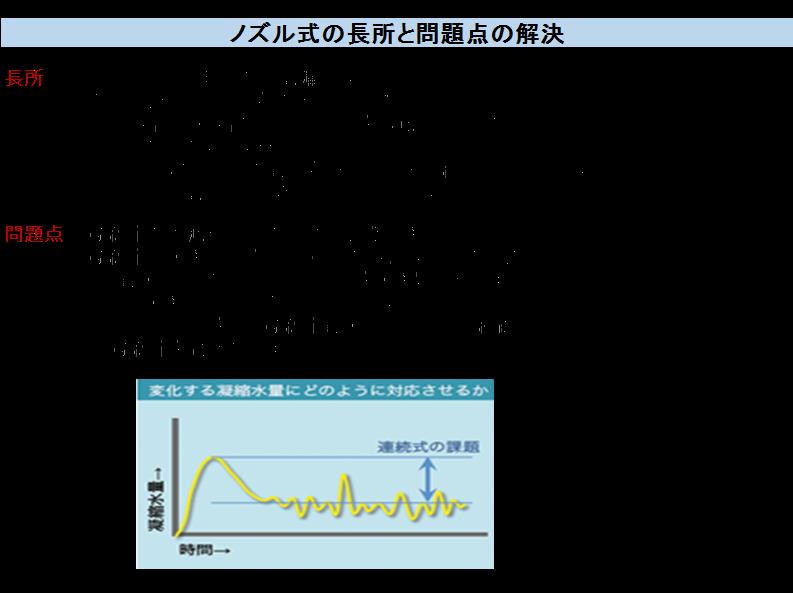 ノズル式の長所と問題点の解決 長所・間欠式と同じ理由の蒸気漏れはない。・簡単に適切なノズル径の設定が可能。・ノズル番手と相番のストレーナーを内蔵しているのでノズルの目詰まりは発生しない。・トンネル内のノズルの最小径部(中央部が細くなっている)のはフラッシュ蒸気により不都合が生じることはない。 問題点 ・凝縮水の増減や圧力の変動に追随できない。・凝縮水が大きくなった時間帯での対応は下記の通り。1)最大ドレン排出時にノズルを大きめに設定する。多少大きなノズルでも間欠式よりはロスが少ない。2)システム化をして凝縮水最大時にバイパス経路から凝縮水を強制排出する。(STドレントラッピングシステム)